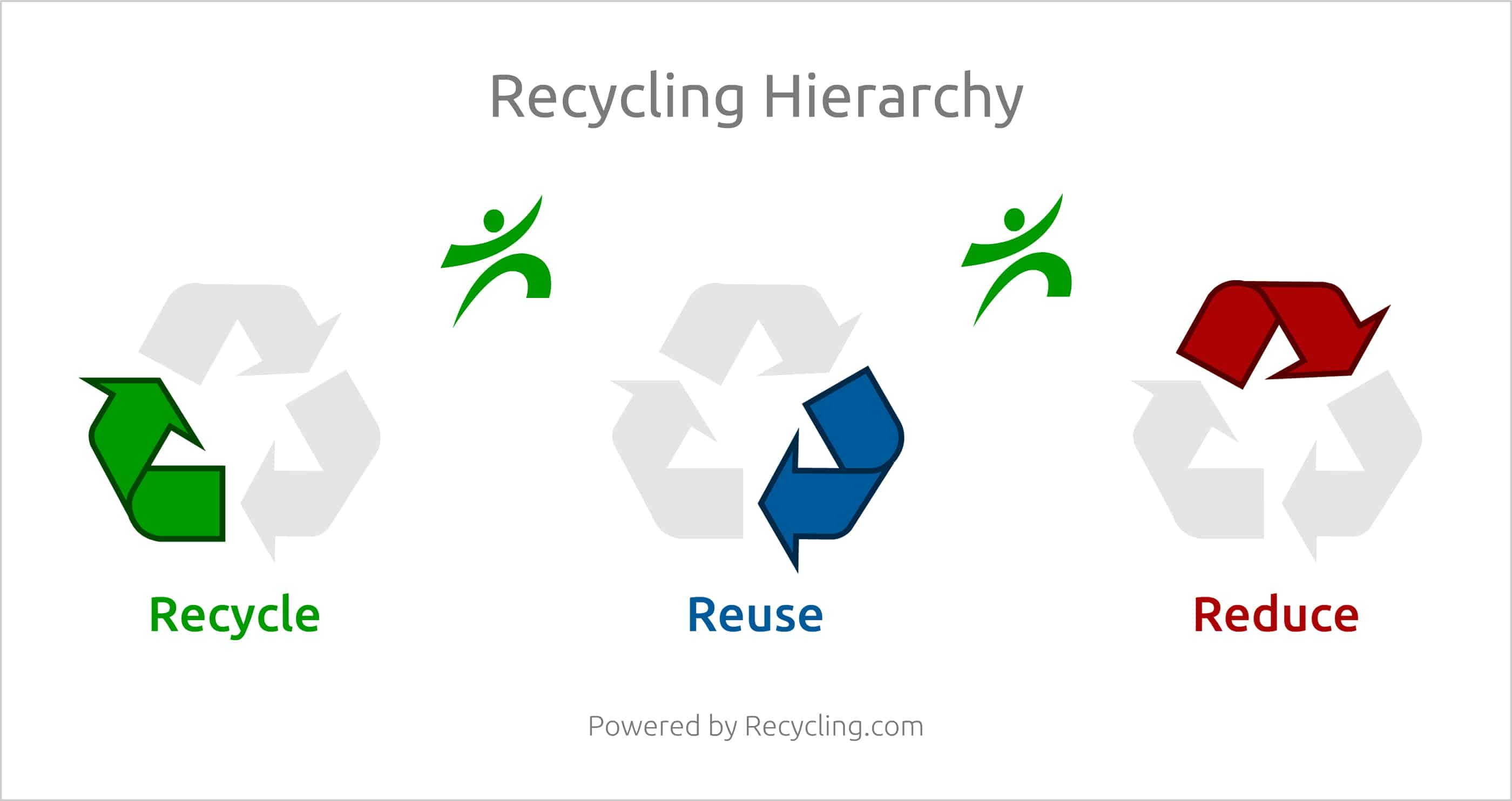 recycling com tools inspiration from your recycling guide