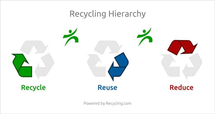 reduce-reuse-recycle-recycling-hierarchy