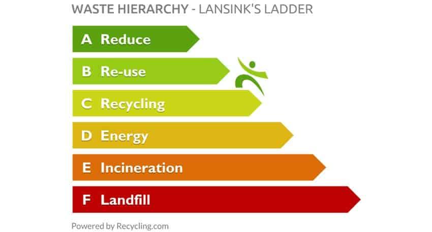 waste-hierarchy-lansink's-ladder-850px
