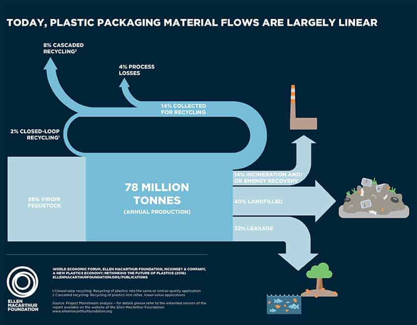 foundation-new-plastics-economy