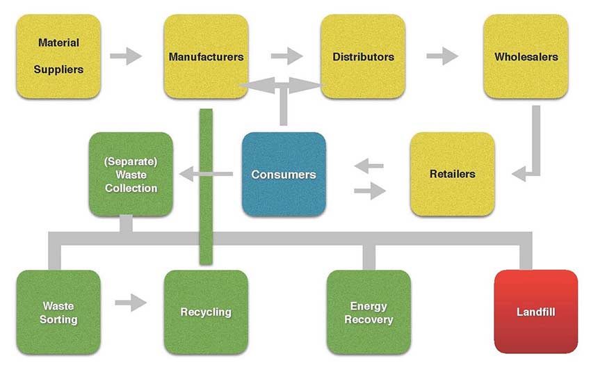 Consumers-as-chain-manager