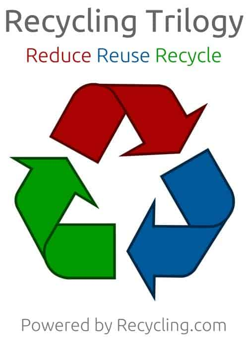 Refuse Reduce Reuse Recycle