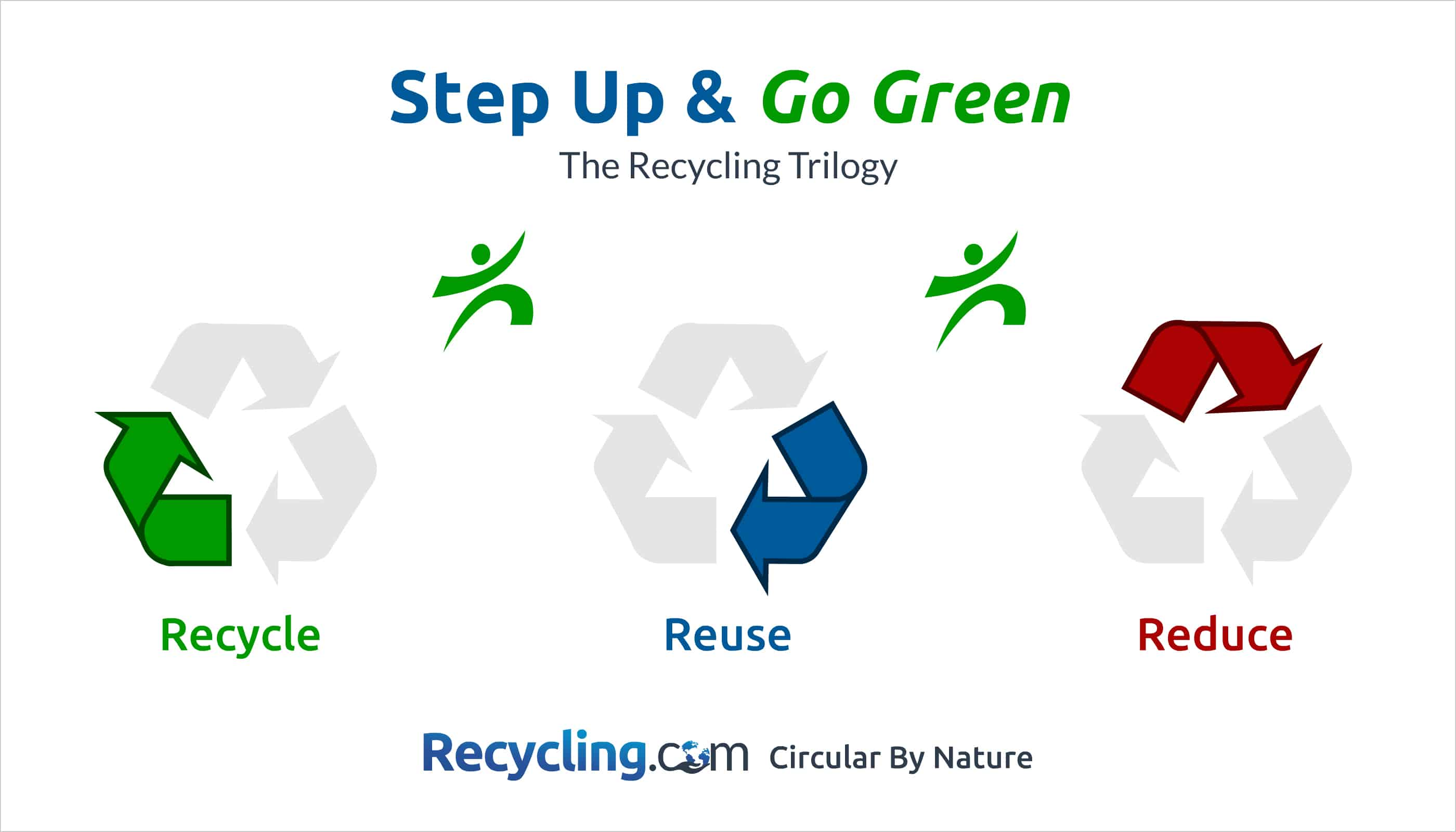 photo regarding Printable Recycle Symbol identified as Recycling Logo - Down load the Primary Recycle Brand