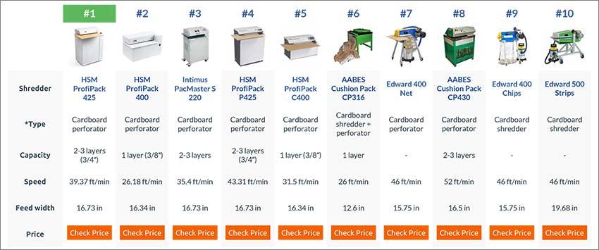 cardboard-shredder-comparison