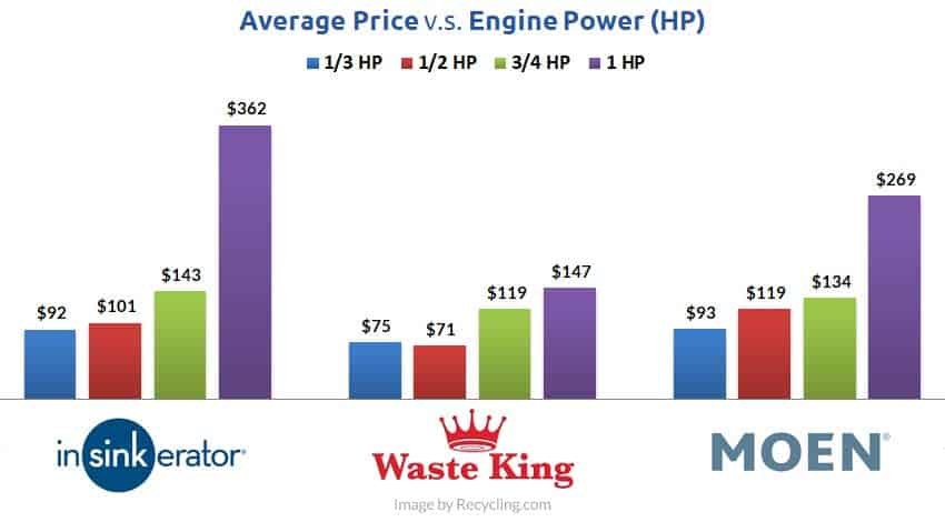 garbage-disposal-price-compared-to-hp
