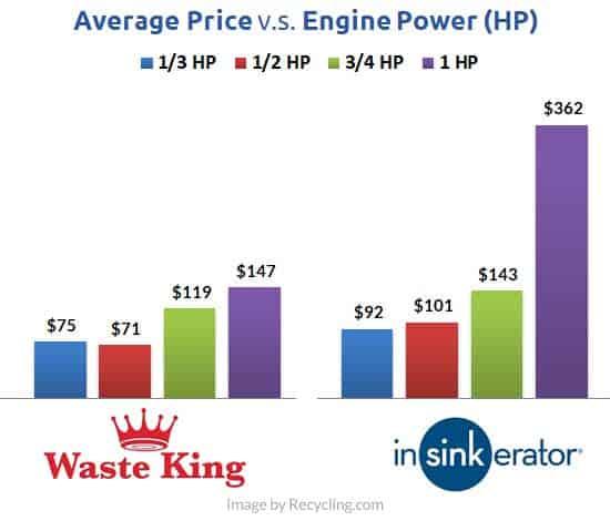 price-waste-king-vs-insinkerator