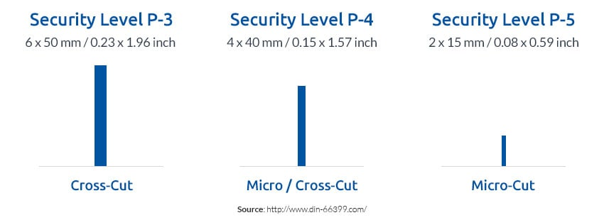 Compare-Security-Level-P-3-P-4-P-5-cross-cut-micro-cut