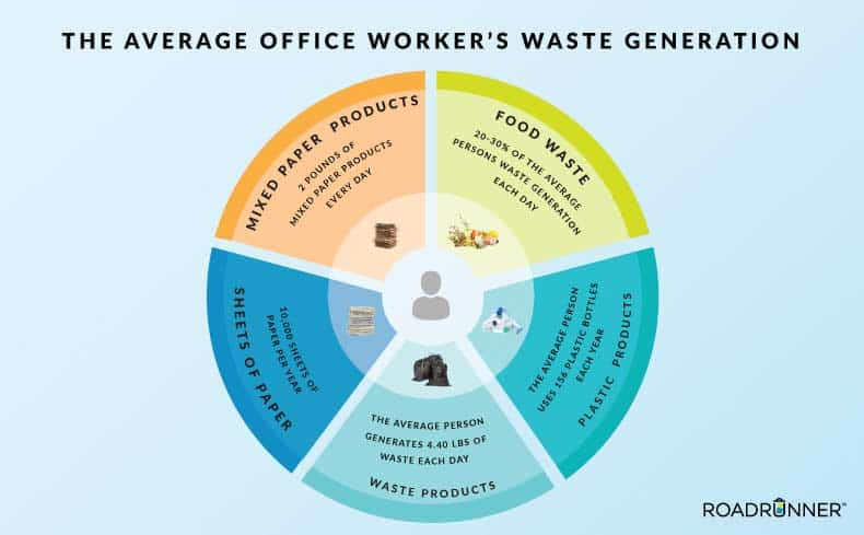 office-waste-facts-average-office-worker