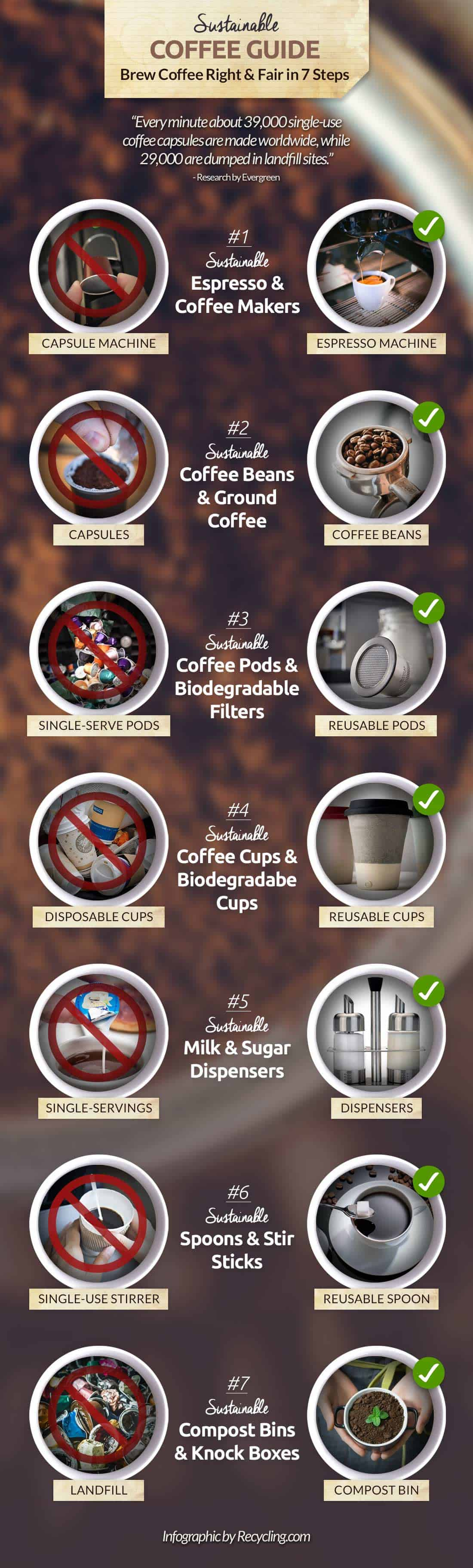 Sustainable-Coffee-Guide-Infograpic