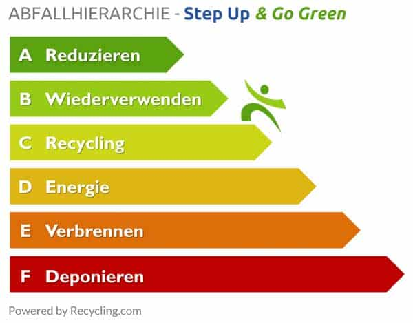 Abfallhierarchie-Step-Up-Go-Green