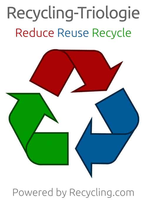 Recycling-Triologie-Reduce-Reuse-Recycle