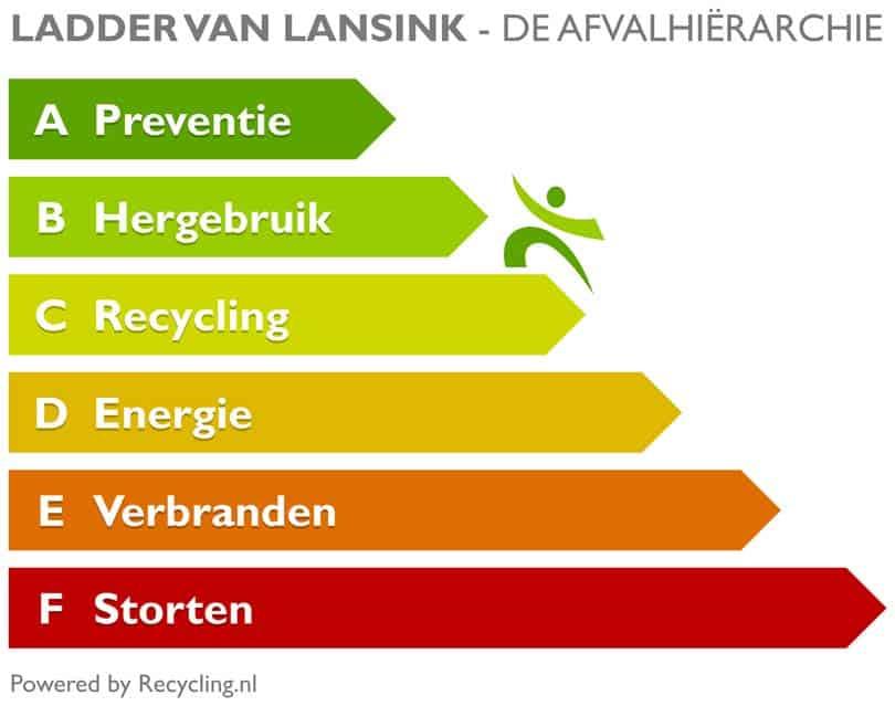 ladder-van-lansink-de-afvalhierarchie