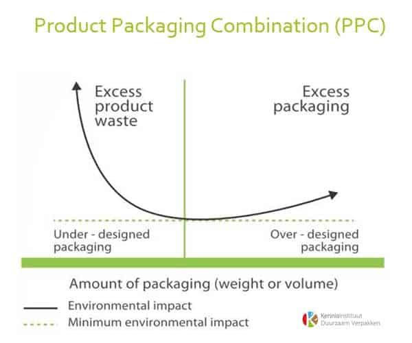 duurzaam-verpakken-beschermen-product