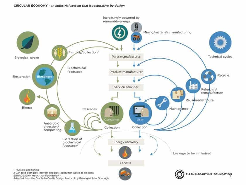 circular-economy-an-industrial-system-that-is-restorative-by-design