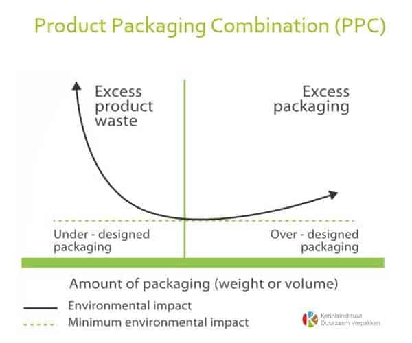 Product-Packaging-Combination-PPC