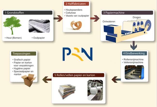 karton-recycling-proces