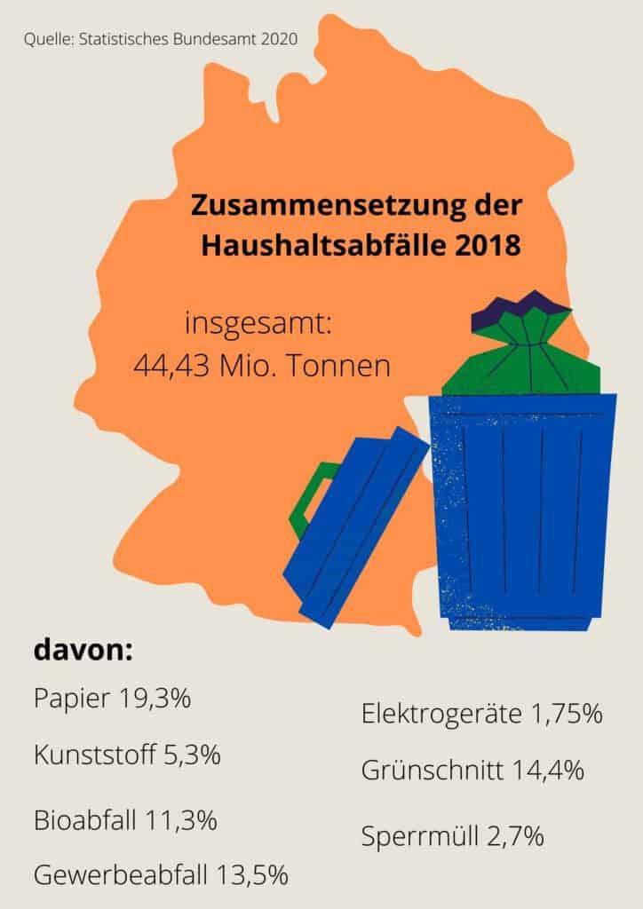 Statistik Abfallmanagement Parent Page