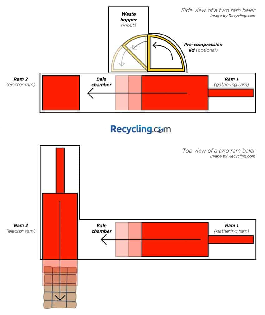 visualization-of-a-two-ram-horizontal-extrusion-baler